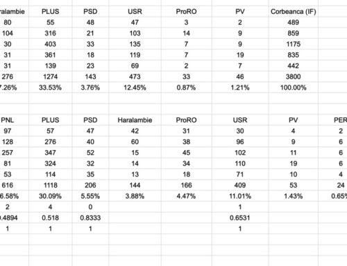 Rezultate Alegeri Locale 2020 – Corbeanca, județul Ilfov