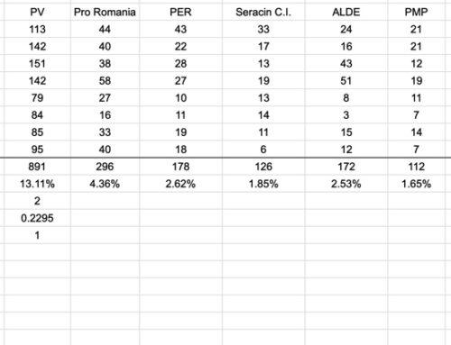 Rezultate Alegeri Locale 2020 – Giroc, judetul Timiș