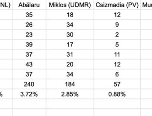 Rezultate Alegeri Locale 2020 – Dumbrăvița, județul Timiș