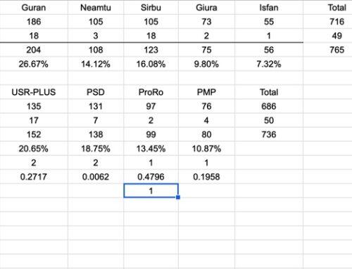 Rezultate Alegeri Locale 2020 – Ghilad, județul Timiș